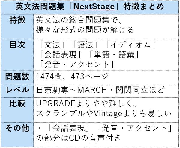 NextStageの情報まとめ表