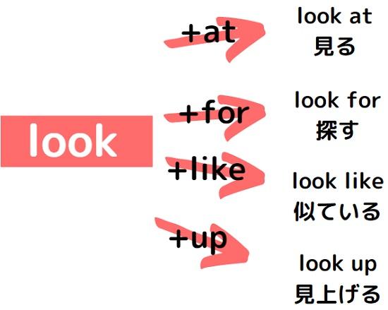 英熟語の意味は前置詞で変わる