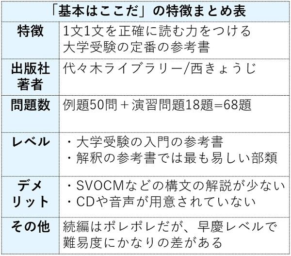 英文読解入門基本はここだの特徴まとめ表
