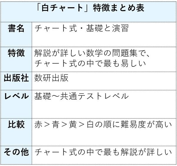 白チャートの特徴まとめ表