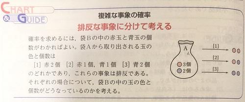 白チャートのチャート&ガイド