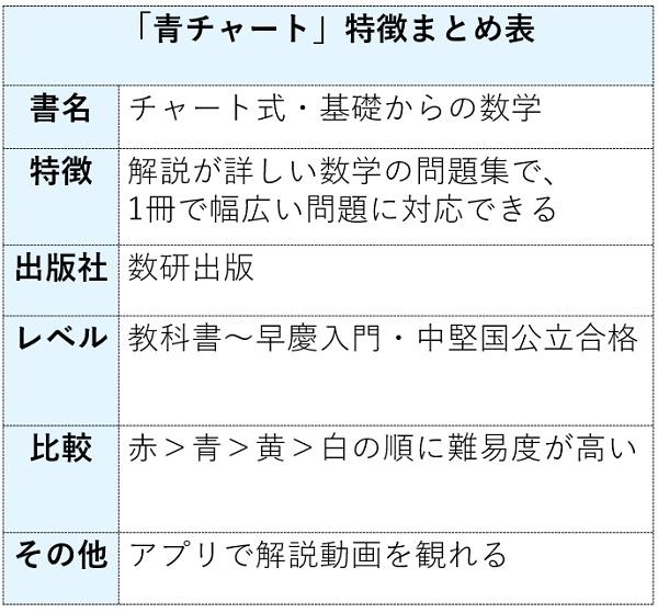 青チャートの特徴まとめ表