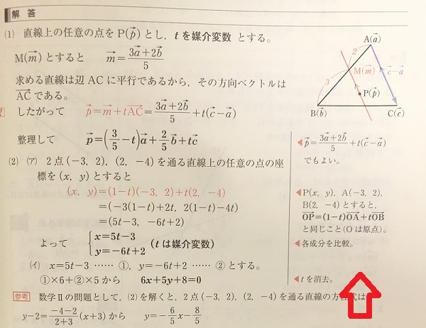 青チャートの解説
