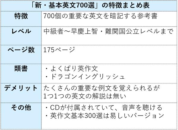 基本英文700選の特徴まとめ表