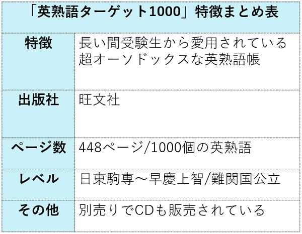 英熟語ターゲット1000の特徴まとめ表