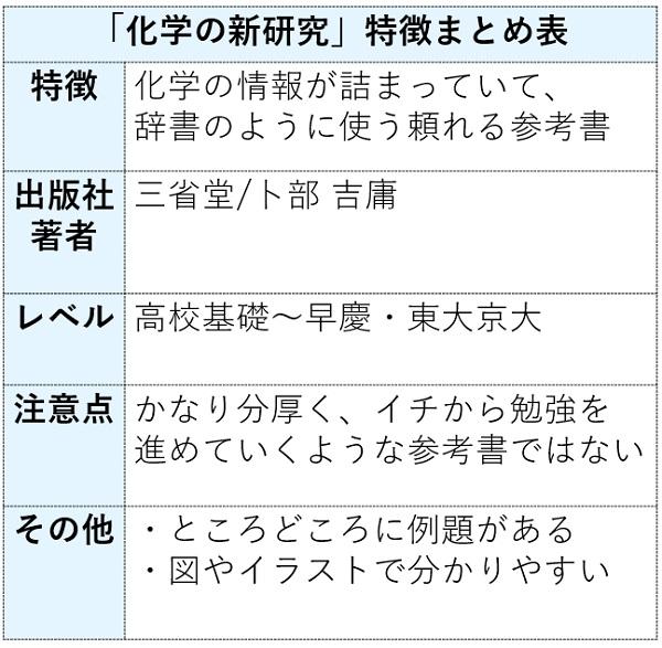 化学の新研究の特徴まとめ表