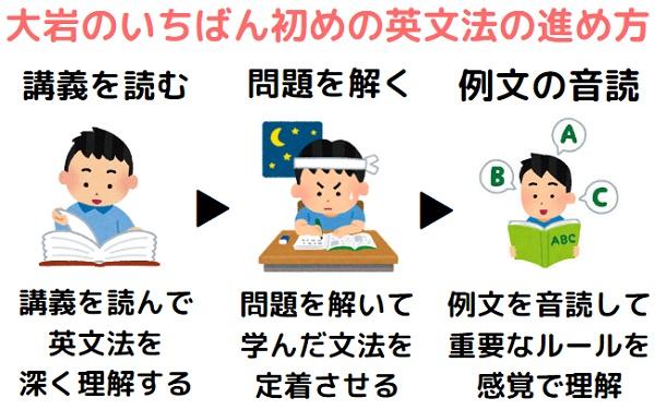 大岩のいちばんはじめの英文法の進め方、使い方