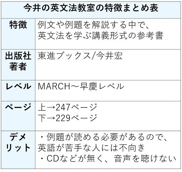 今井の英文法教室の特徴まとめ表