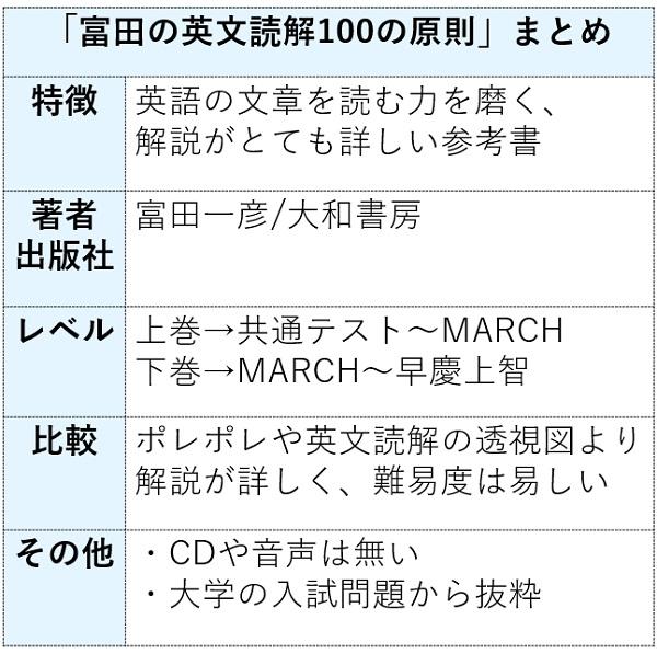 富田の英文読解100の原則の特徴まとめ表