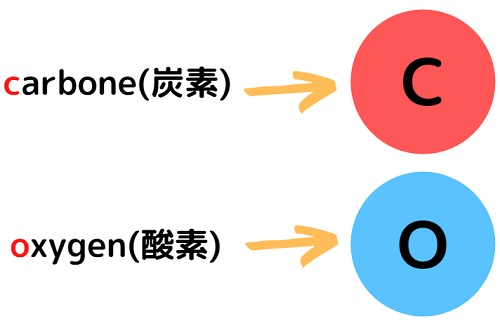 炭素と酸素、元素名の由来