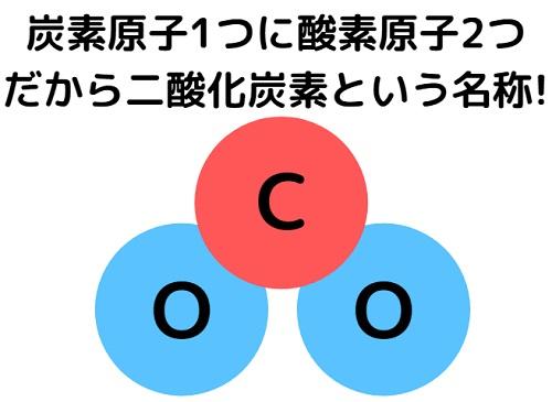 二酸化炭素の由来