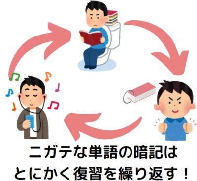 英単語の復習