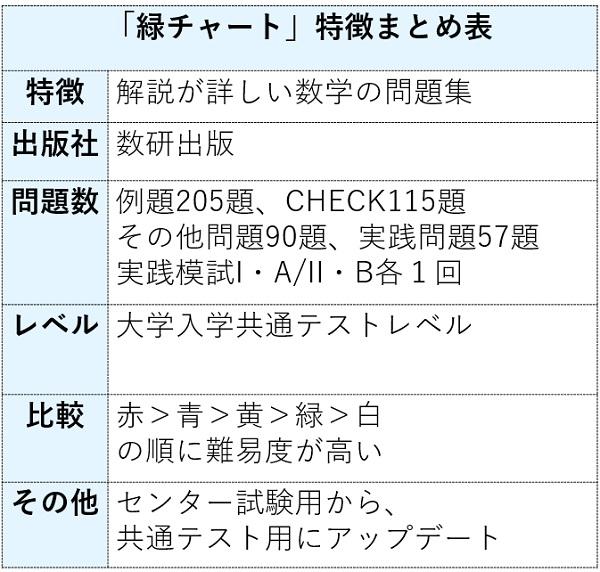 緑チャート