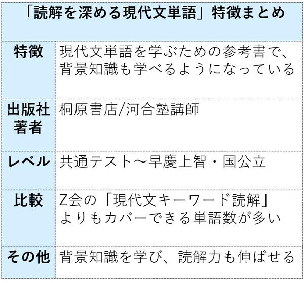 読解を深める現代文単語の特徴まとめ表