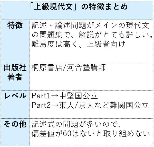 上級現代文の特徴まとめ表