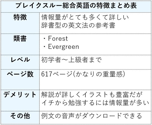 ブレイクスルー総合英語の特徴まとめ表