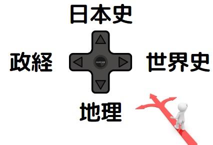>政治経済と日本史や世界史、地理、どれを選べば良い?