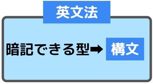 英語構文とは何?英文法との違い