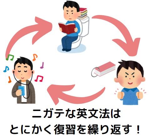 英文法の復習法