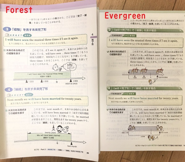 ForesとEvergreenの比較
