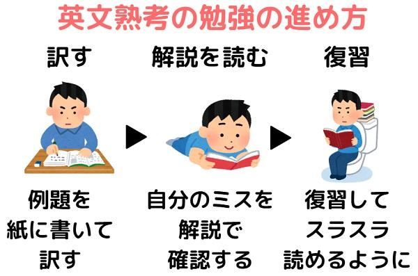英文熟考の使い方&勉強法