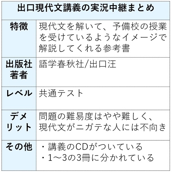 出口現代文講義の実況中継の特徴まとめ表