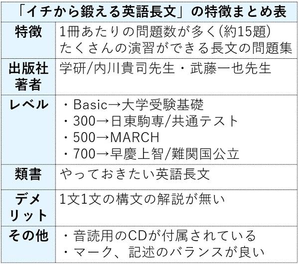 イチから鍛える英語長文の特徴