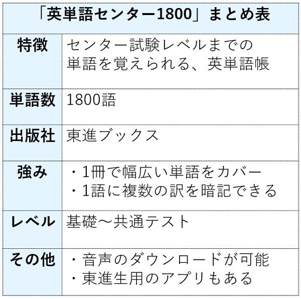 英単語センター1800の特徴まとめ表