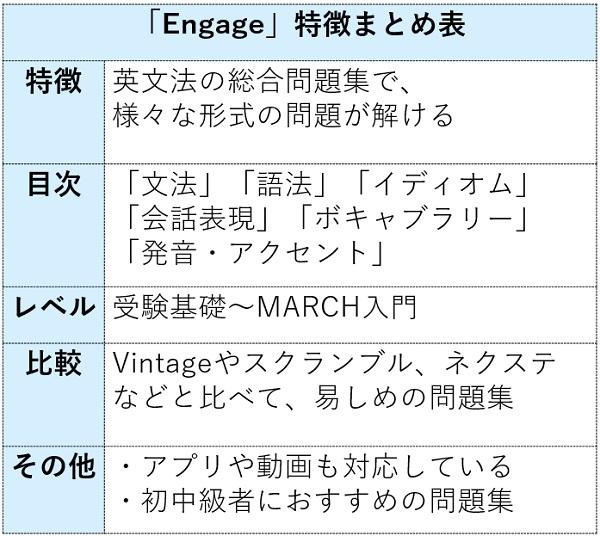 Engageの特徴まとめ表