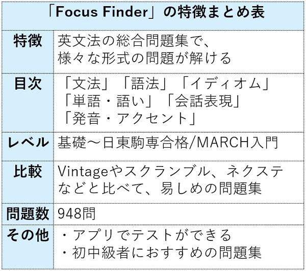 フォーカスファインダーの特徴まとめ表