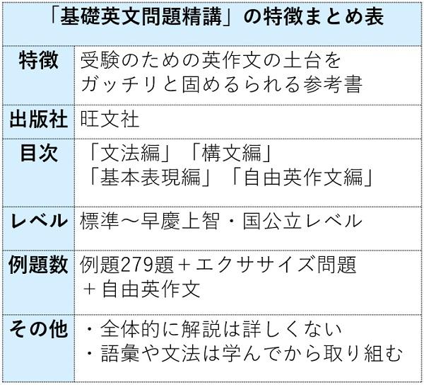 基礎英作文問題精講の特徴まとめ表