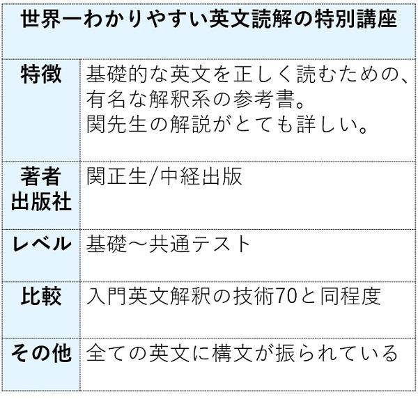 世界一わかりやすい英文読解の特別講座の特徴まとめ表