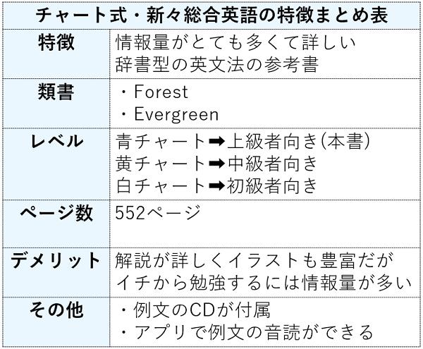 チャート式新々総合英語