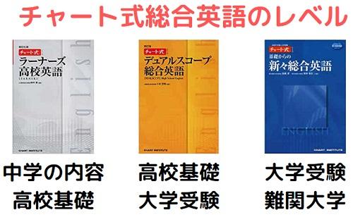 チャート式総合英語シリーズのレベル
