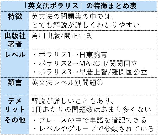 英文法ポラリスの特徴まとめ表