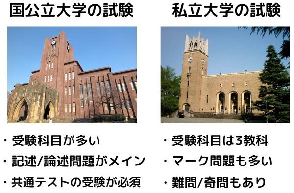 国公立と私立大学の試験の違いを比較