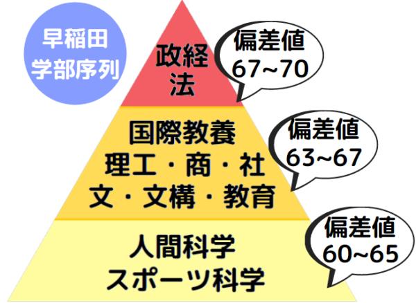 早稲田大学の学部別・難易度ランキング