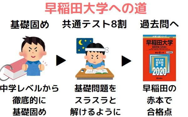 早稲田大学に合格するための勉強法