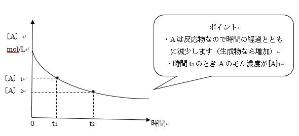 反応速度のグラフ