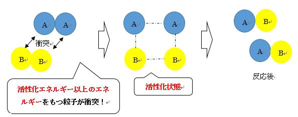 化学反応の図