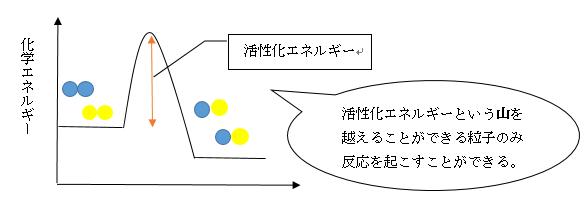 活性化エネルギーの図
