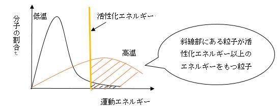 温度のグラフ