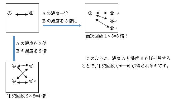 衝突の反応式
