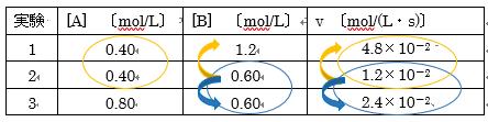 反応物の表