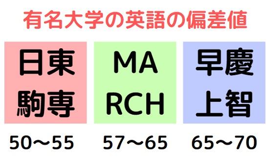 日東駒専・MARCH・早慶上智の偏差値