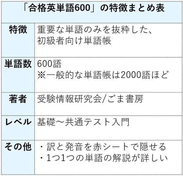合格英単語600の特徴まとめ表