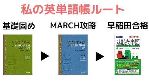 早稲田合格の英単語帳ルート