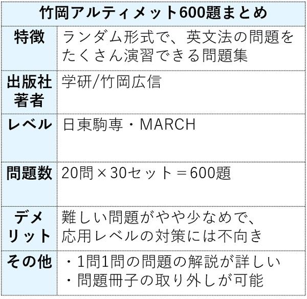 竹岡の英文法・語法アルティメット600題の特徴