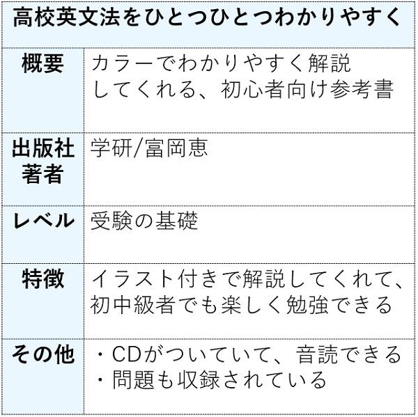 高校英文法をひとつひとつわかりやすくの特徴まとめ表