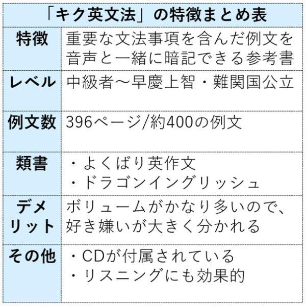 キク英文法の特徴まとめ表